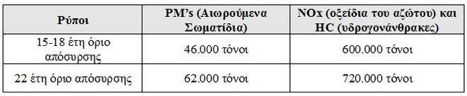 Γερασμένα ταξί στους δρόμους της Αθήνας