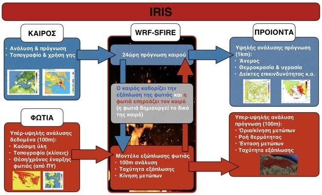 IRIS: Το σύστημα