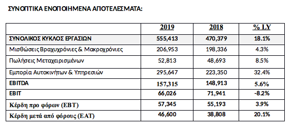 Autohellas - Hertz: Αύξηση 18,1% του κύκλου εργασιών το 2019