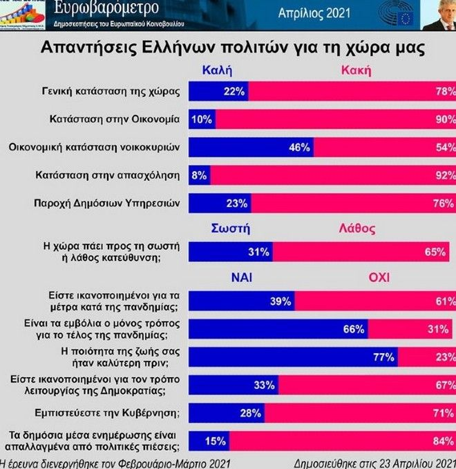 Ελληνικές δημοσκοπήσεις ή Ευρωβαρόμετρο; Το δίλημμα για τον Μητσοτάκη θα επανέλθει…