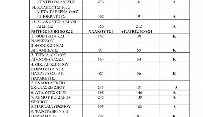 Ακατάλληλες παραλίες της Αττικής: Πού να μην κολυμπήσετε (λίστες) 2