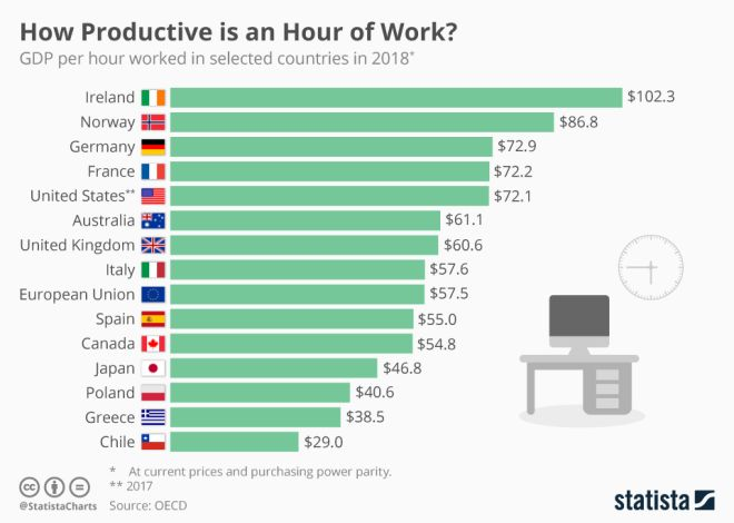 https://www.news247.gr/img/9695/7489269/445000/o/660/0/chartoftheday_14435_how_productive_is_an_hour_of_work_n.jpg