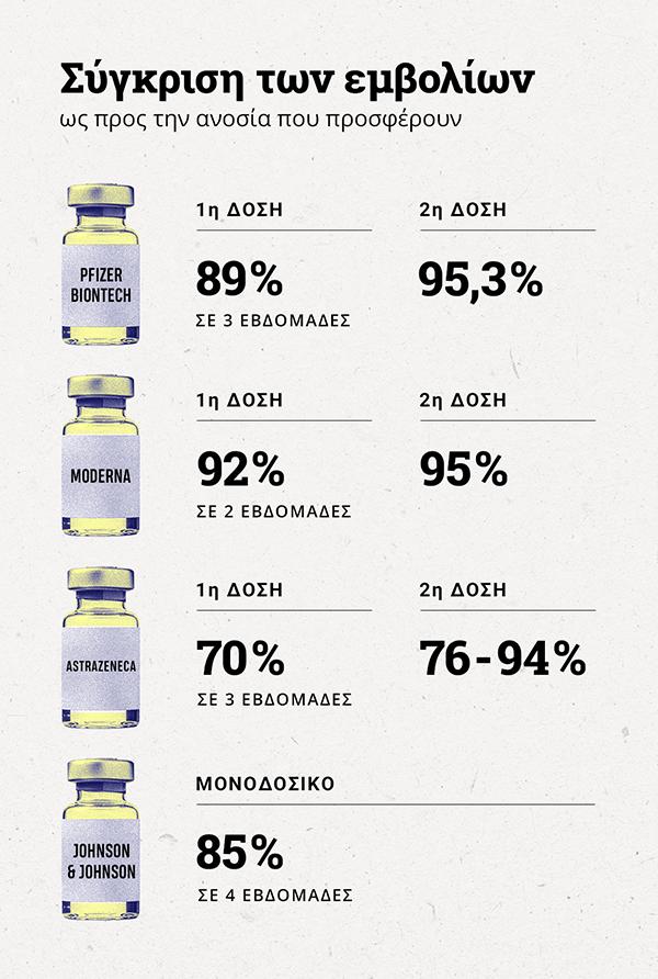 Infographic για την ανοσία που προσφέρουν τα εμβόλια