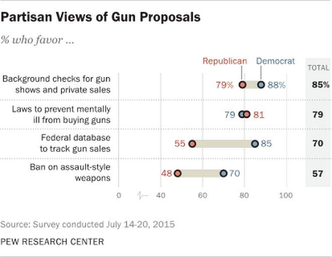 Η δεύτερη τροπολογία που καθορίζει την οπλοκατοχή στις ΗΠΑ