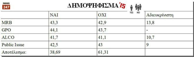 2000-2015: Οι προβλέψεις των δημοσκοπήσεων και τα πραγματικά αποτελέσματα των εκλογών