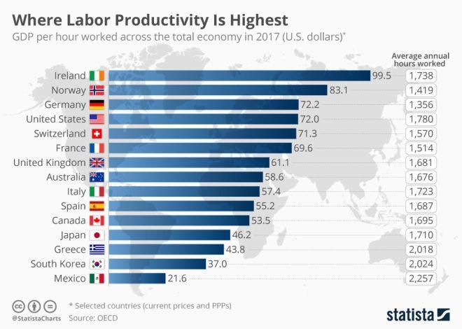Οι Έλληνες δουλεύουμε πολύ αλλά πόσο παραγωγικοί είμαστε;