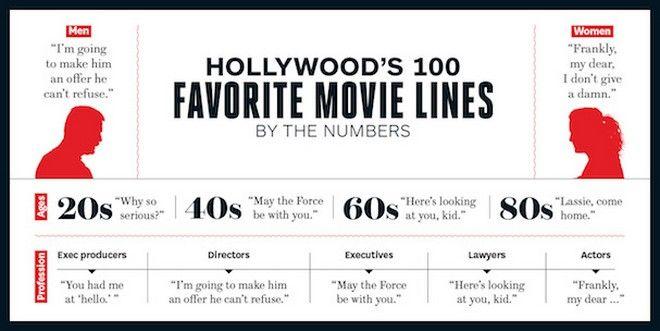 Το Χόλιγουντ ψηφίζει τις 100 αγαπημένες του κινηματογραφικές ατάκες όλων των εποχών!