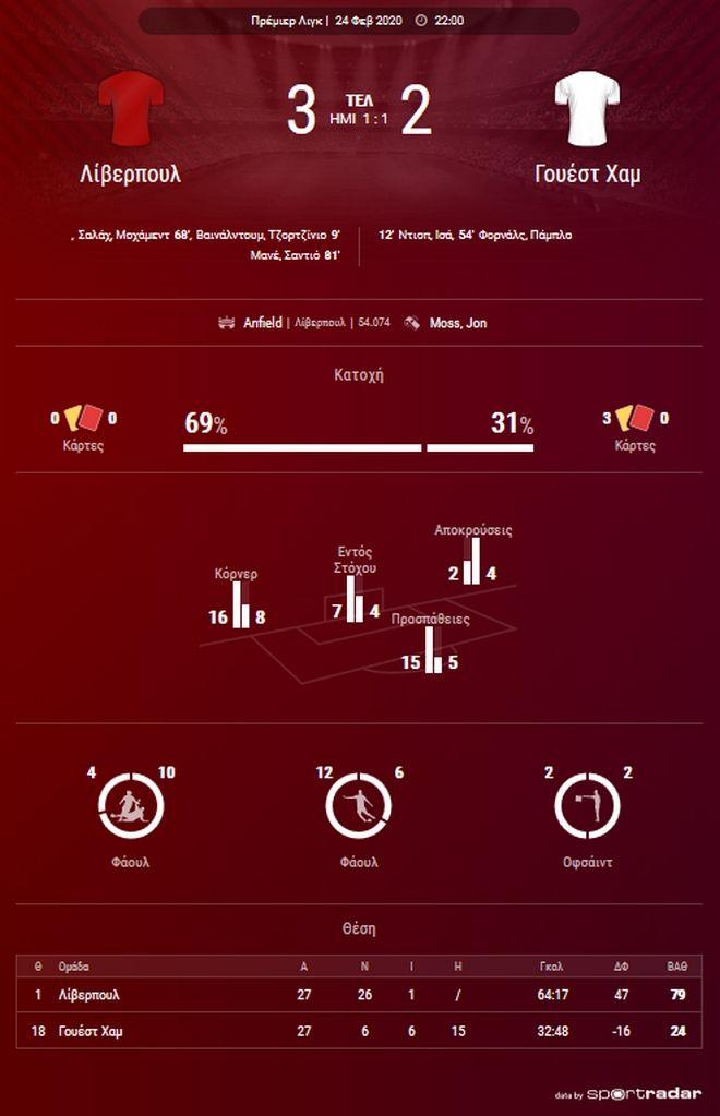 Λίβερπουλ - Γουέστ Χαμ 3-2: Ξανά στο +22 με ανατροπή