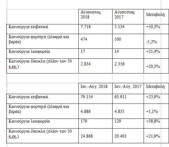 Εκτοξεύτηκαν οι πωλήσεις αυτοκινήτων τον Αύγουστο - Πού οφείλεται η τεράστια αύξηση