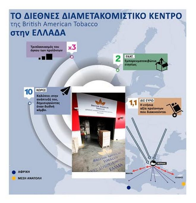 British American Tobacco: Ξεκίνησε το Διεθνές Διαμετακομιστικό Κέντρο στον Πειραιά