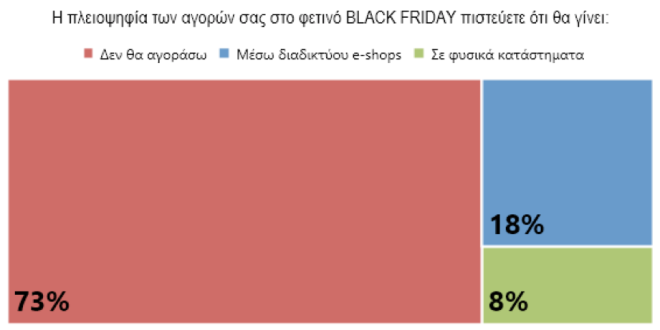 Black Friday: Πόσα σκοπεύουν να ξοδέψουν οι Έλληνες φέτος