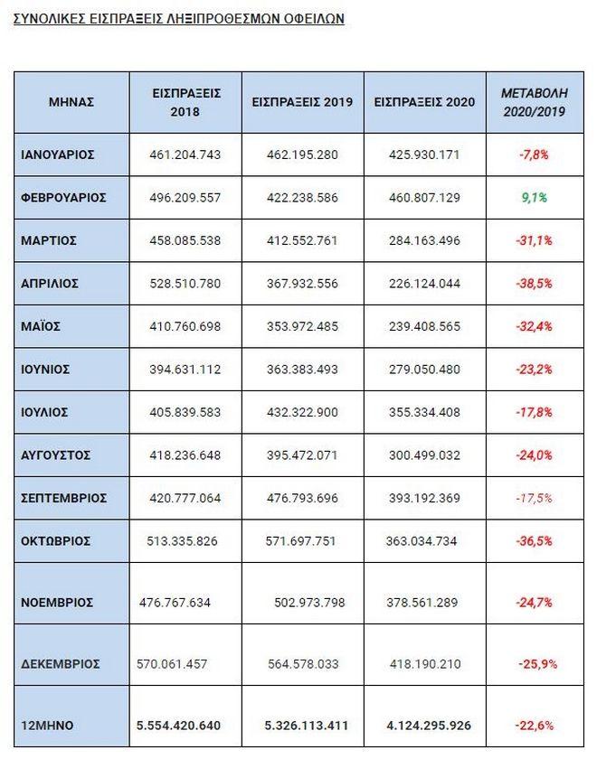 ΑΑΔΕ: Πάνω από 4 εκατομύρια πολίτες χρωστούν στην Εφορία