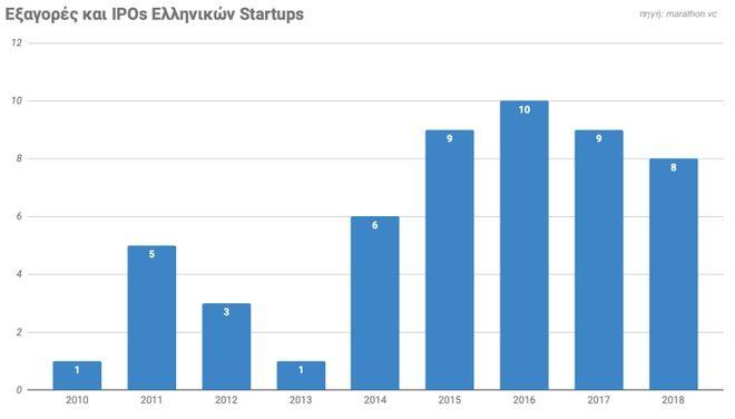 Η αναδυόμενη βιομηχανία των startups σε αριθμούς: Επενδύσεις και εξαγορές, 2010-2018