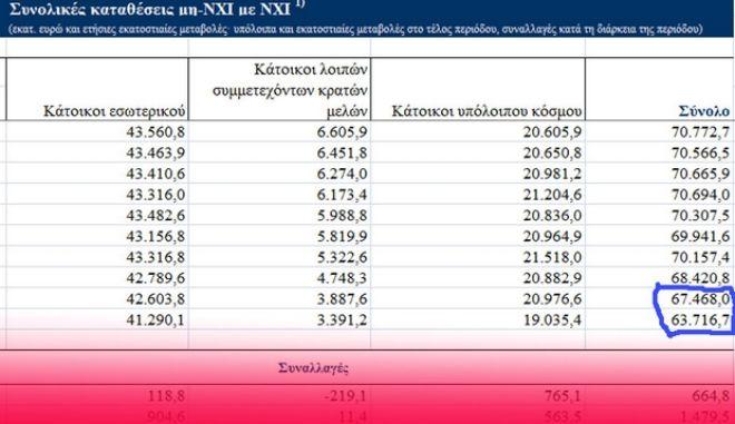 Σήκωσαν 3,7 δισεκατομμύρια ευρώ από τις κυπριακές τράπεζες