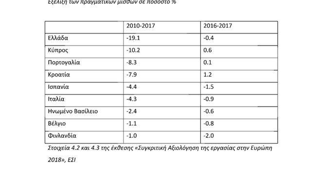 Πόσο μειώθηκαν οι μισθοί στην Ελλάδα την περίοδο της κρίσης